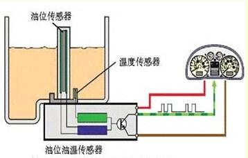 宝马x5机油油温度传感器在什么位置 -宝马X5用车机油问答高清图片