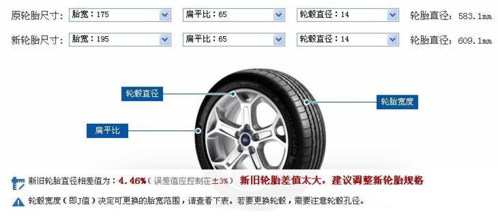 【关于换轮胎尺寸的问题!