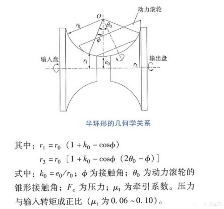 无级变速器的特点和工作原理是什么?