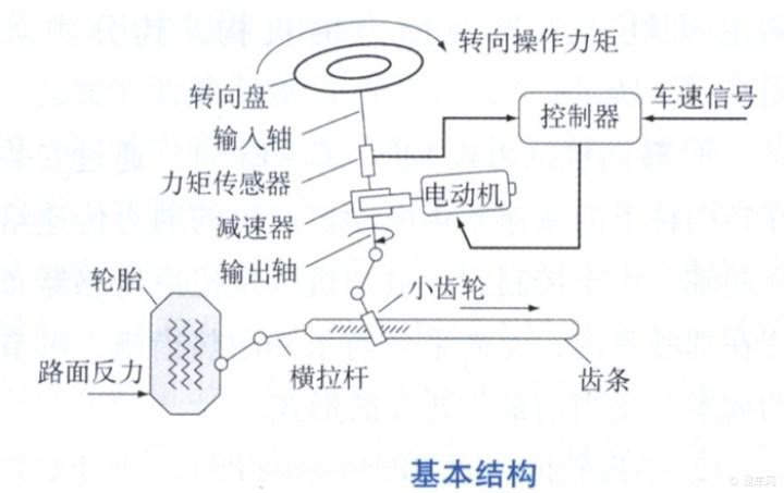 电动助力的基本结构如下所示