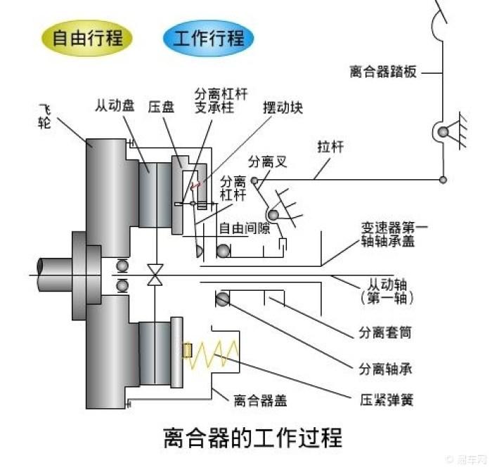 离合器结构图